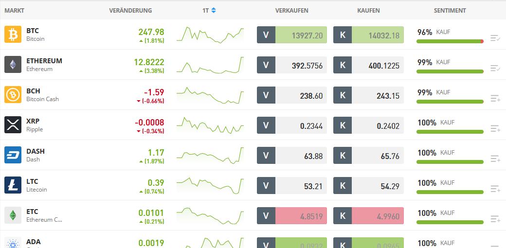 Liste von handelbaren Kryptowährungen beim Broker eToro - Krypto Broker Vergleich