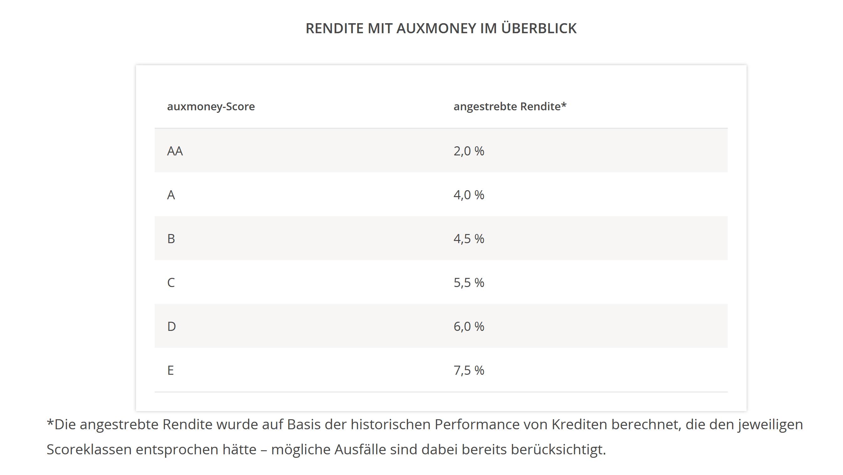 Auxmoney Score Tabelle