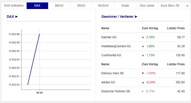 In einer Übersicht stellt die Börse Frankfurt realtime Gewinner und Verlierer vor. - Dax 40