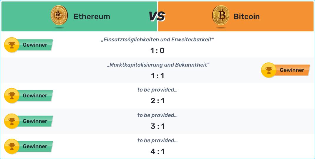 Ethereum VS. Bitcoin - Tabelle