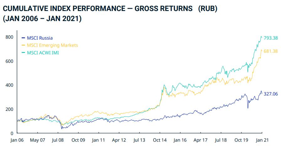 Die Grafik weist die Index-Performance von 2006 bis 2021 für den MSCI Russia, MSCI Emerging Markets und MSCI ACWI IMI aus - Russische Aktien