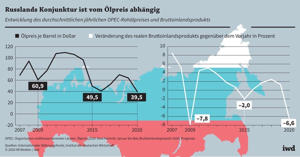 Eine Grafik zeigt die Auswirkungen eines steigenden und fallenden Ölpreises auf das BIP Russland - Russische Aktien