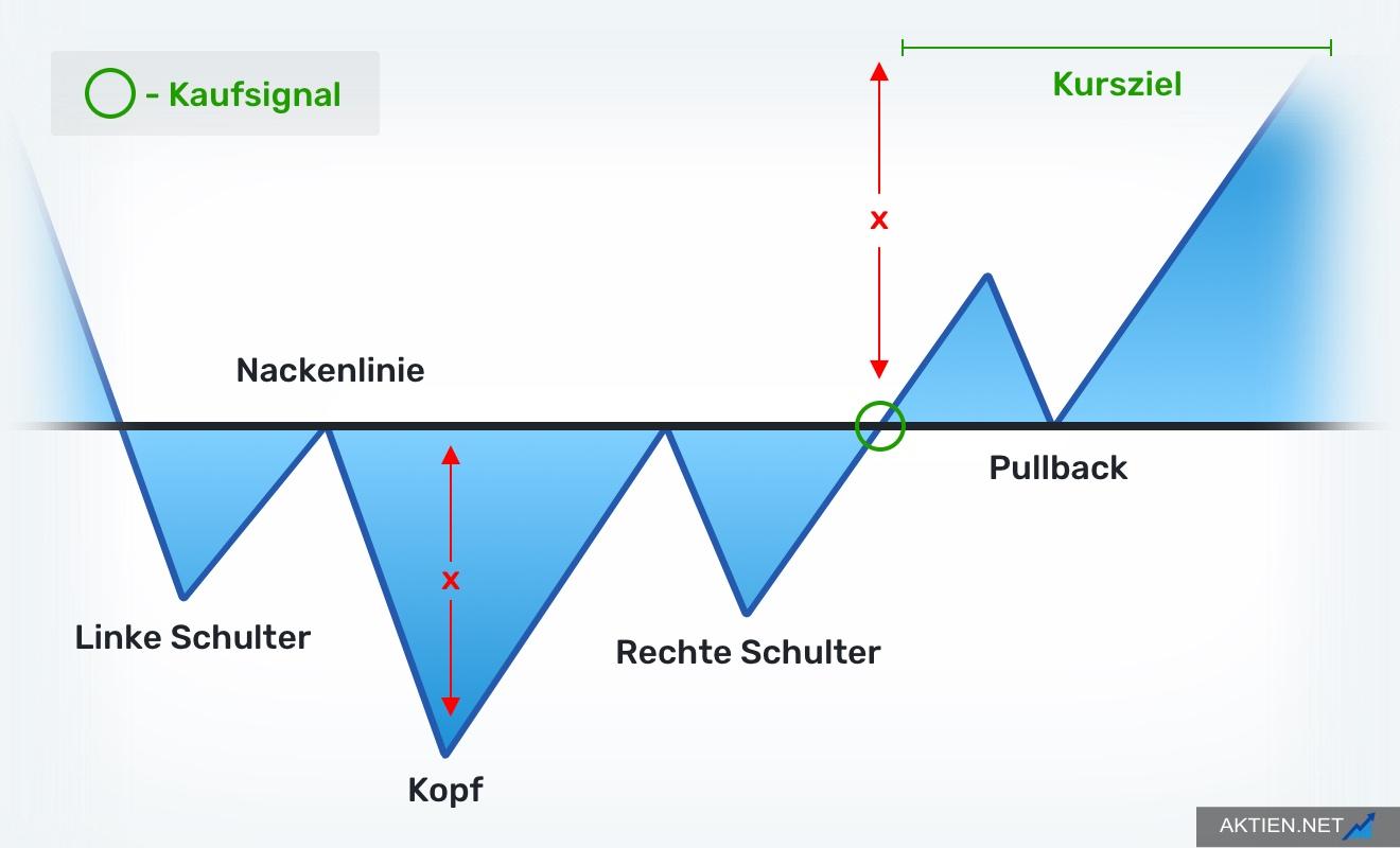 Umgekehrte Schulter-Kopf-Schulter Formation
