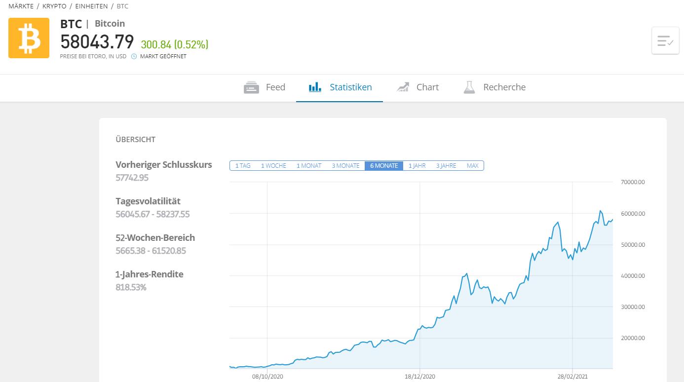 Bitcoin Statistiken - Bitcoin Wechselstube