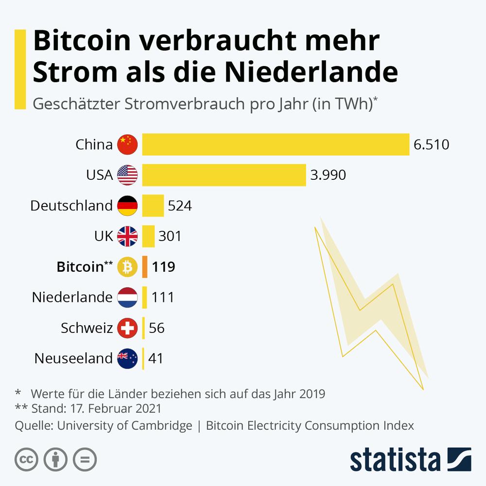 Infografik: Bitcoin verbraucht mehr Strom als die Niederlande | Statista - Bitcoin kaufen oder nicht