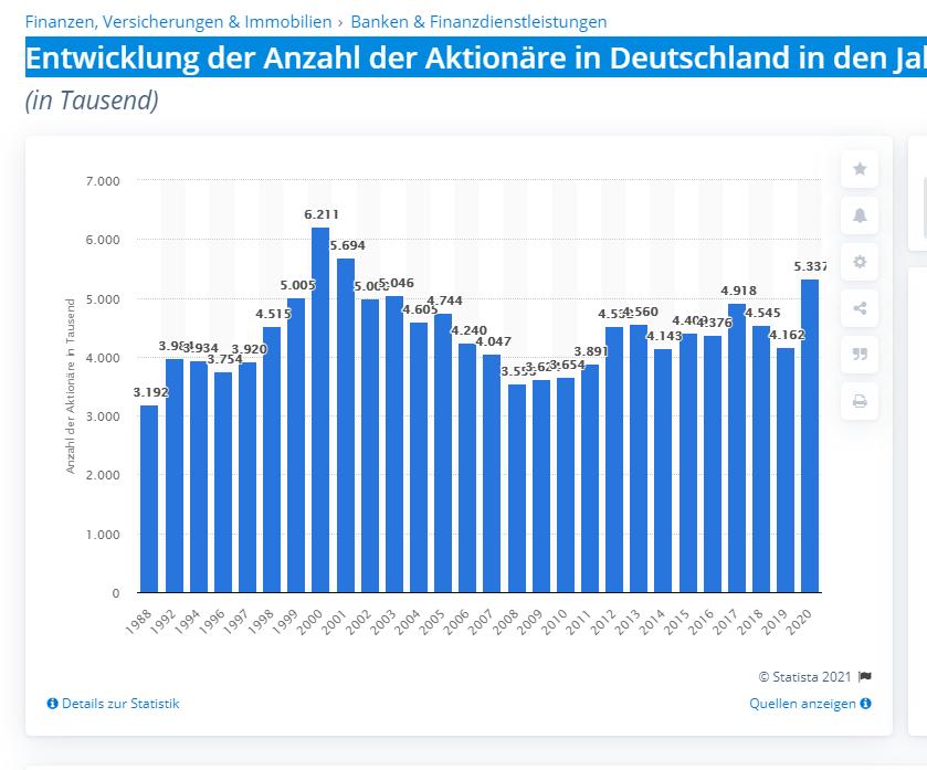 Eine Grafik zeigt Entwicklung der Anzahl der Aktionäre in Deutschland in den Jahren von 1988 bis 2020 - Transaktionskosten