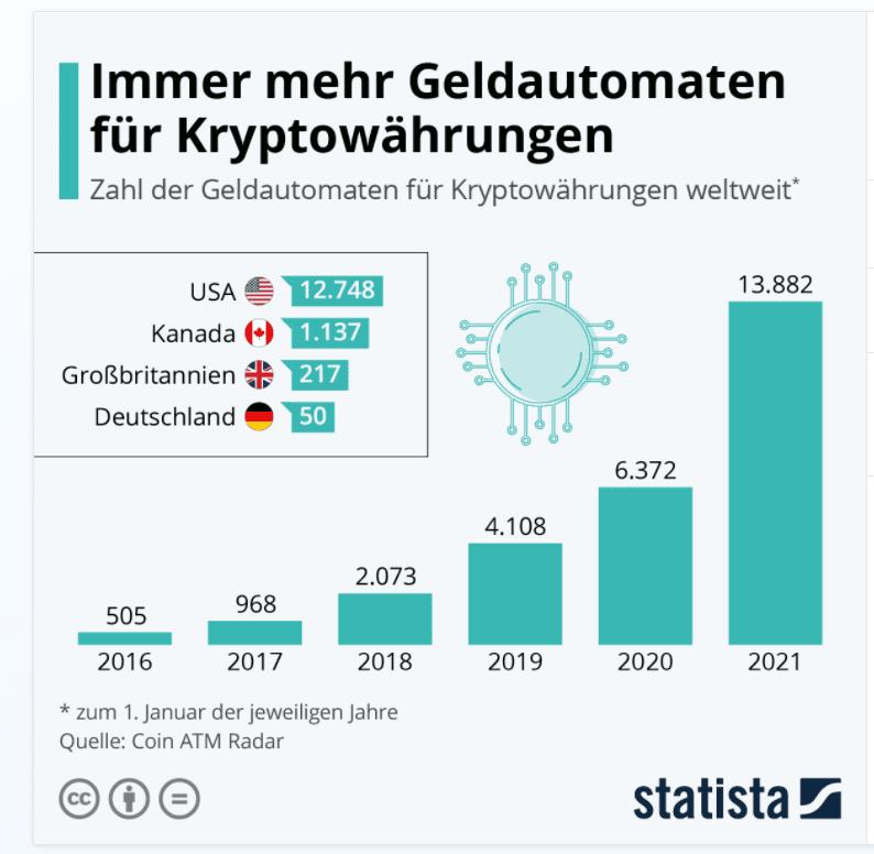 Die Statista Grafik zeigt die Anzahl der Krypto-Geldautomaten weltweit