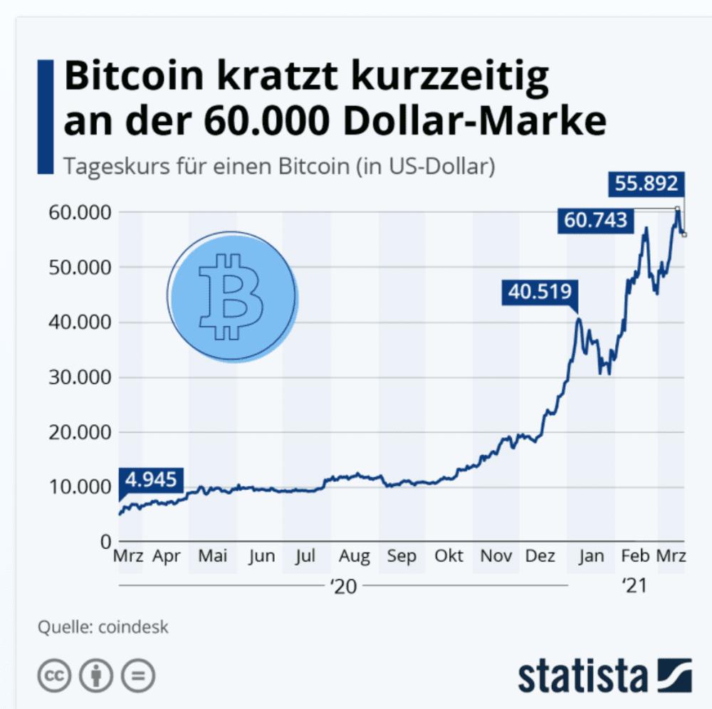Die Infografik des Statista Portals zeigt den Kursverlauf von Bitcoin von März 2020 bis März 2021 - Billige Coins