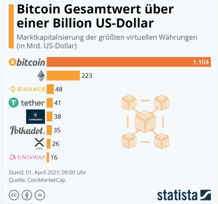 Auf einer Statista Grafik wird die Marktkapitalisierung von Bitcoin und 7 weiterer Kryptowährungen gezeigt. - Kryptowährung kaufen