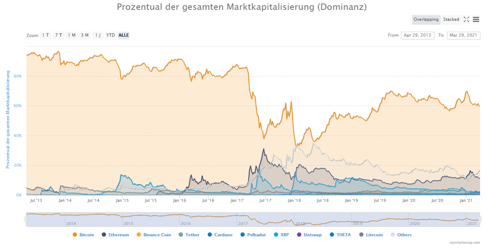 Die Grafik zeigt in Prozent den Anteil von Kryptowährungen an der Marktkapitalisierung gesamt - Billige Coins