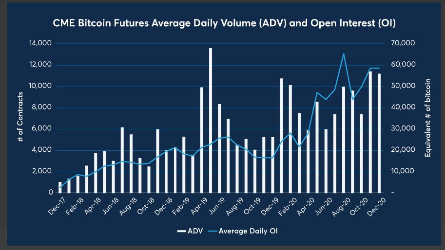 Die Grafik macht deutlich, welches durchschnittliches tägliches Volumen und welche Nachfrage an CME Bitcoin-Futures besteht.
