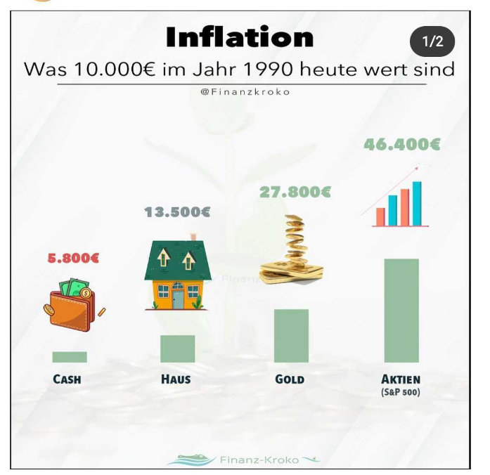 Inflation Diagramm