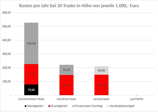 Kosten pro 30 Trades Diagramm - Transaktionskosten