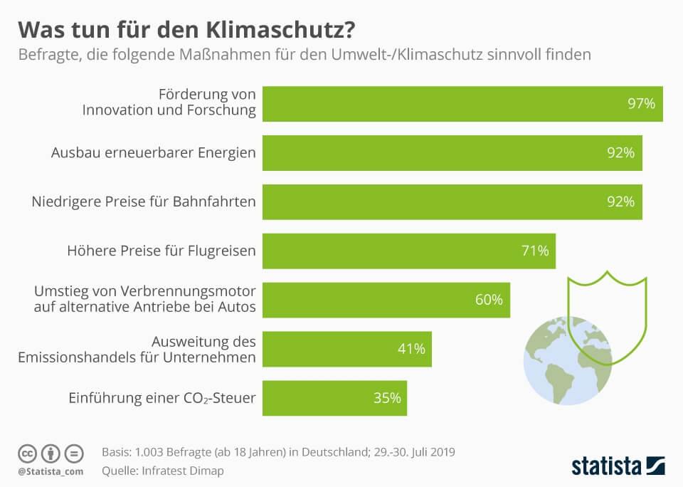 Infografik: Was tun für den Klimaschutz?