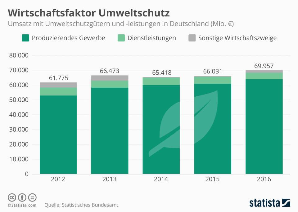 Infografik: Wirtschaftsfaktor Umweltschutz