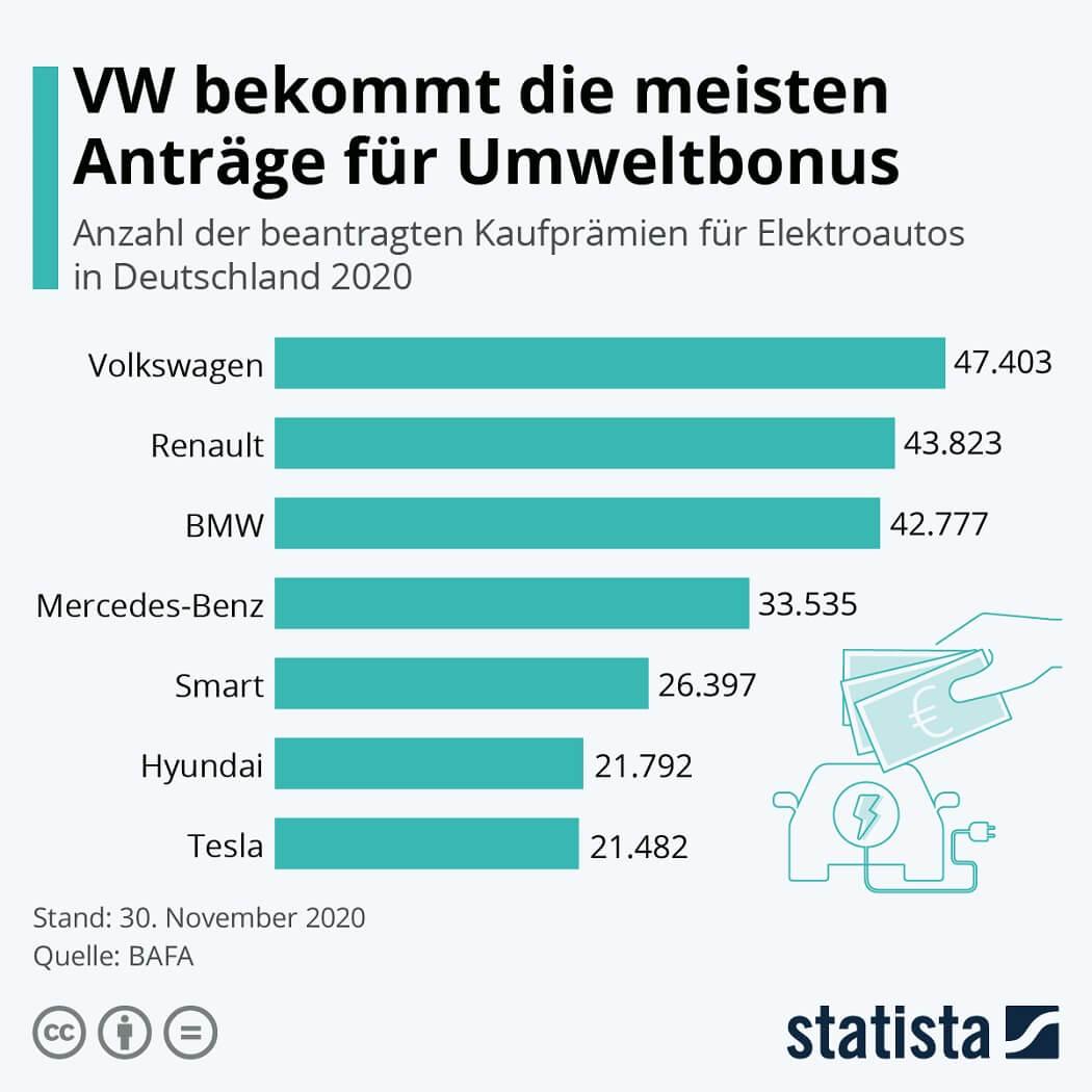 Infografik: VW bekommt die meisten Anträge für Umweltbonus