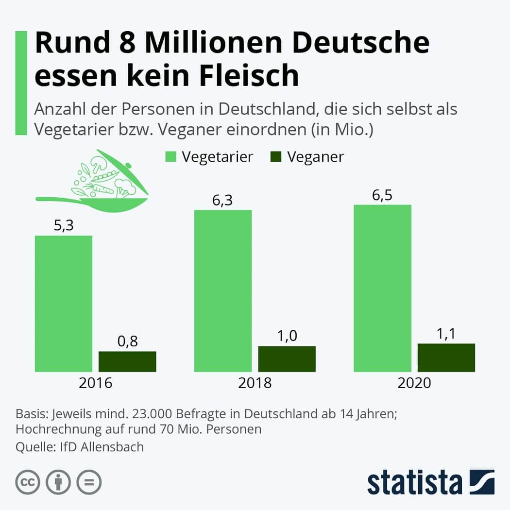 Infografik: Rund 8 Millionen Deutsche essen kein Fleisch.