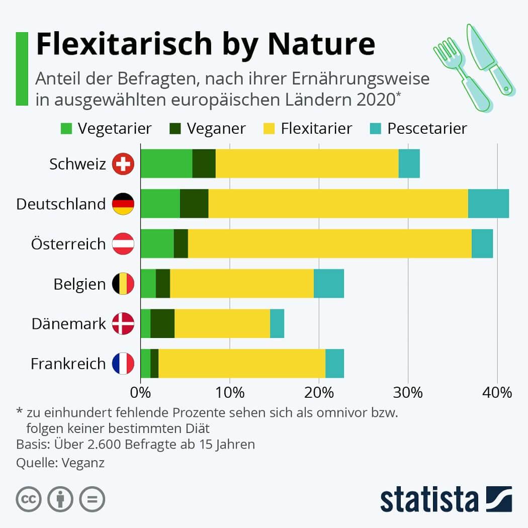 Infografik: Flexitarisch by Nature