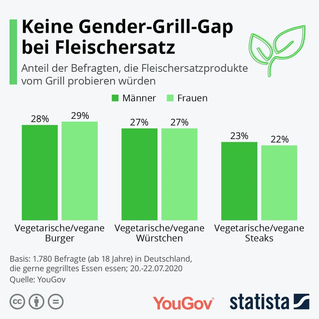 Infografik: Keine Gender-Grill-Gap bei Fleischersatz.