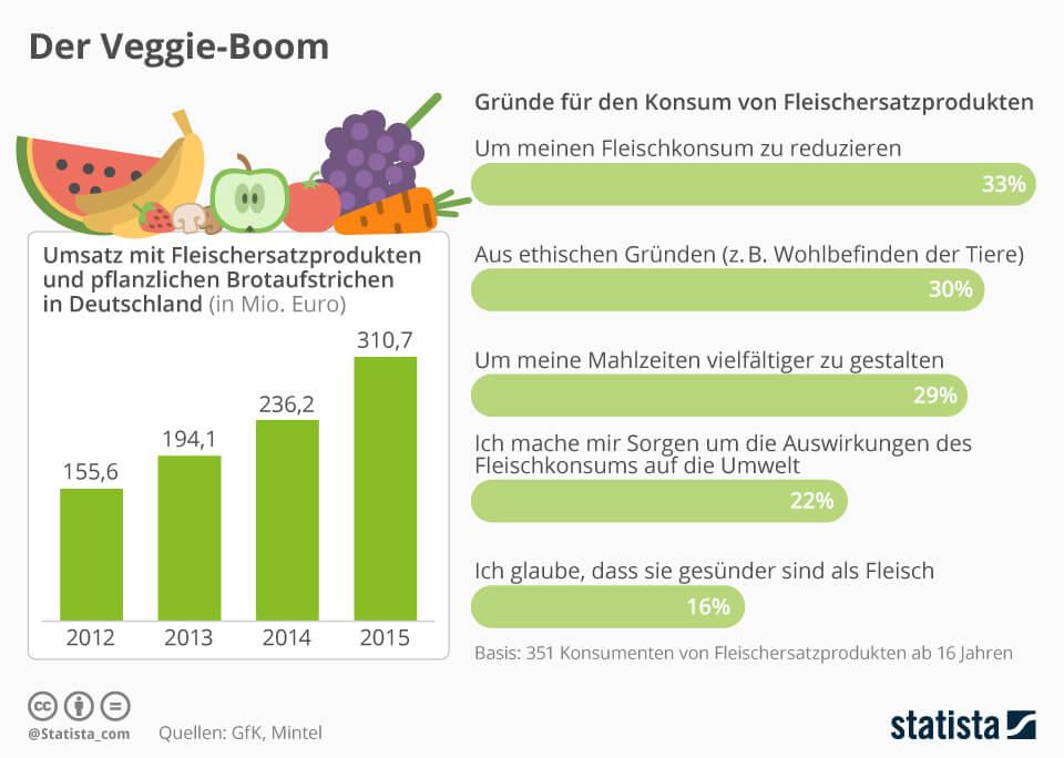 Infografik: Der Veggie-Boom