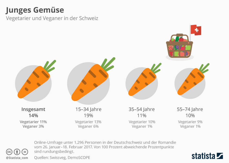 Infografik: Junges Gemüse